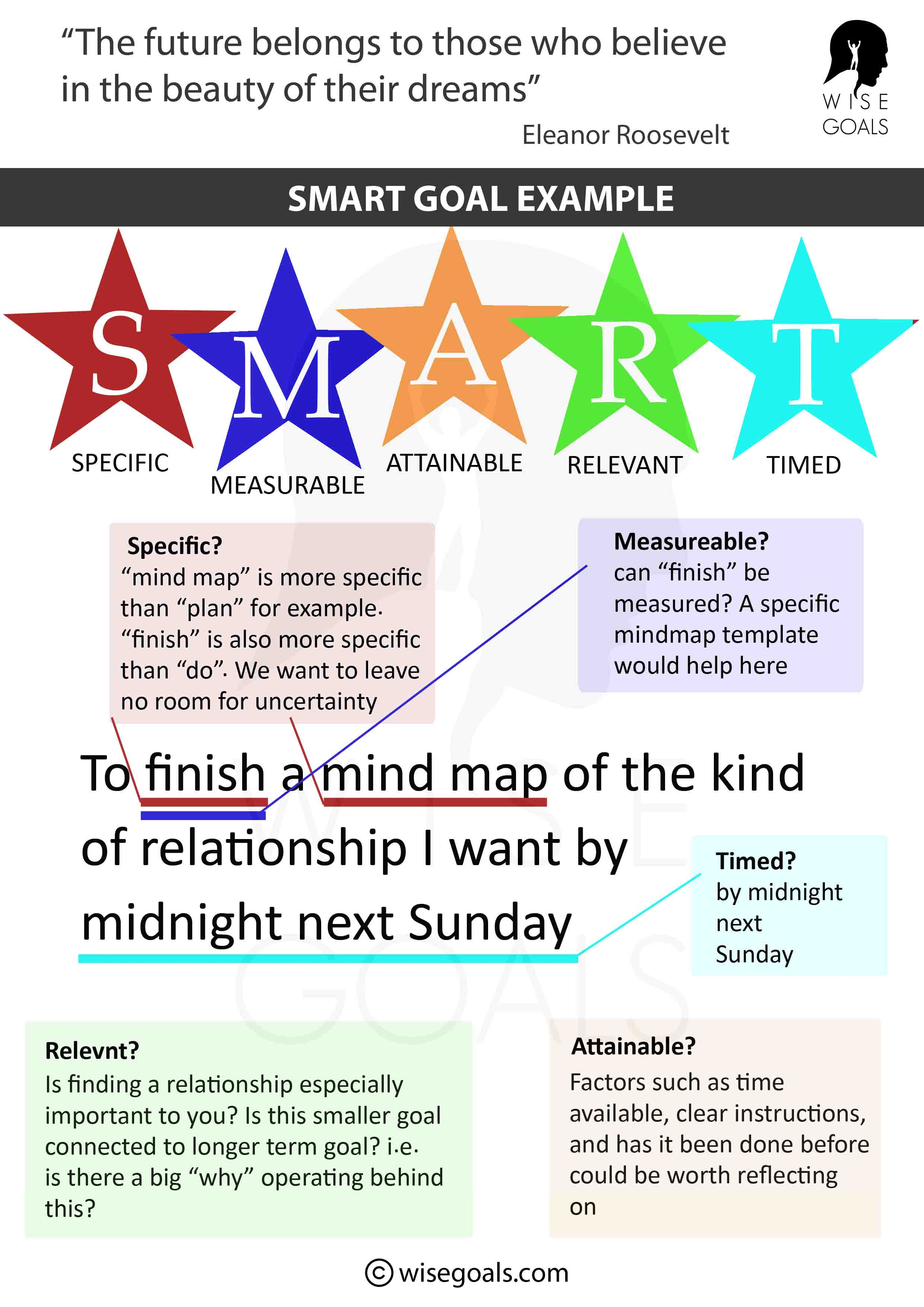Smart goal example: Love