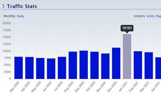 WiseGoals traffic stats